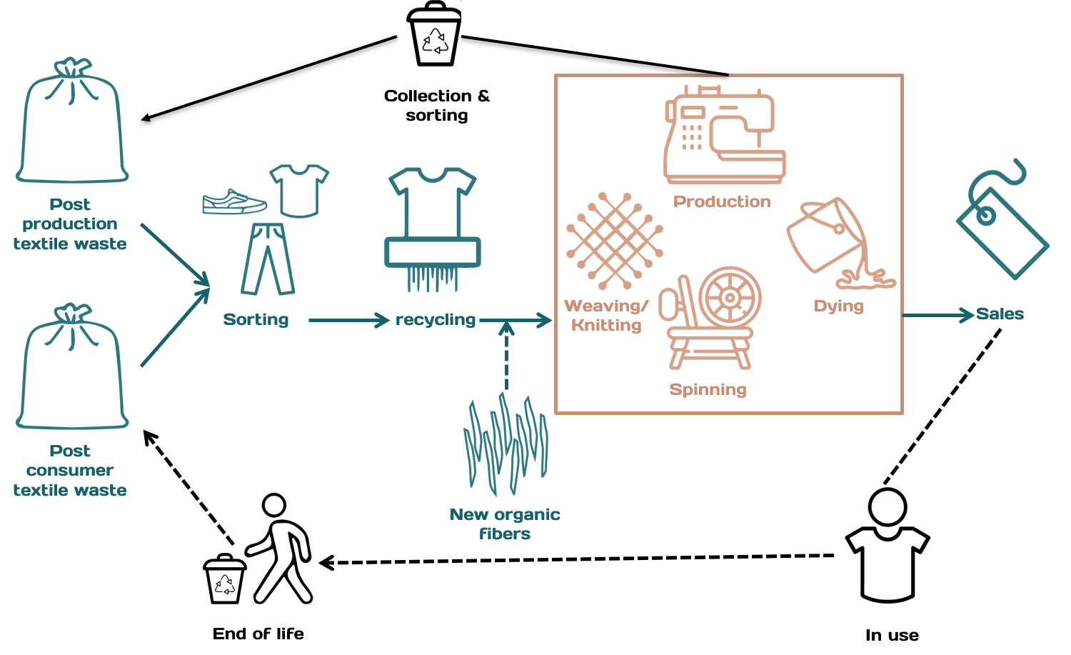 Building a circular and socially fair textiles value chain chain without wordsg ccuart Images